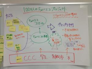 32 企画立案Cチーム.jpg
